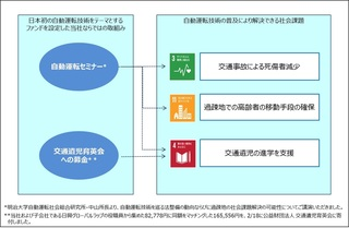 【SDGsの社会課題解決に向けた自動運転社会実現応援プロジェクト】<br />公益財団法人 交通遺児育英会「あしながおじさん奨学金」への寄付のお知らせ