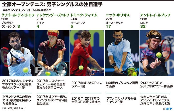 全豪OP男子、GS初優勝が期待されるAFP注目の5選手