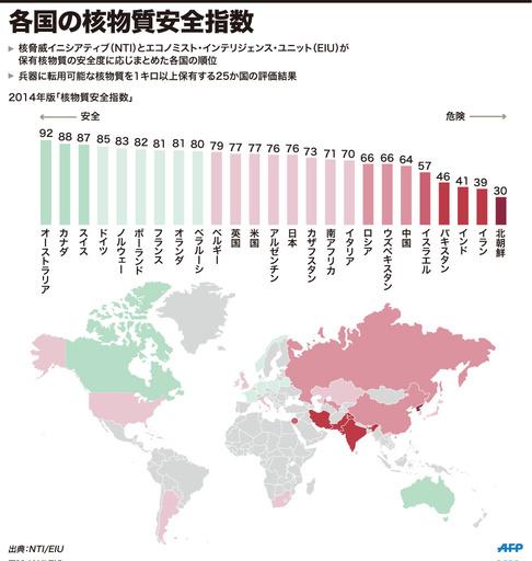 【図解】各国の核物質安全指数