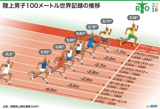 【図解】陸上男子100メートルの世界記録の推移
