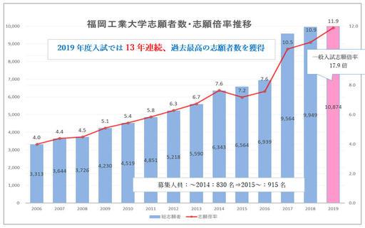 福岡工業大学の志願者数が日本の大学で唯一、13年連続で増加 -- 2019年度入試の総志願者数は過去最高の10,874名