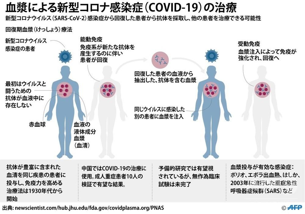 血液 感染 コロナ