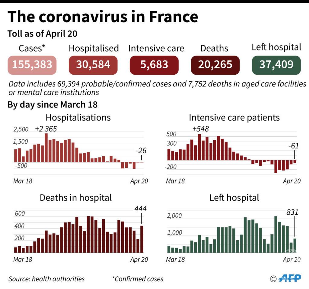 フランス、コロナ死者が2万人突破