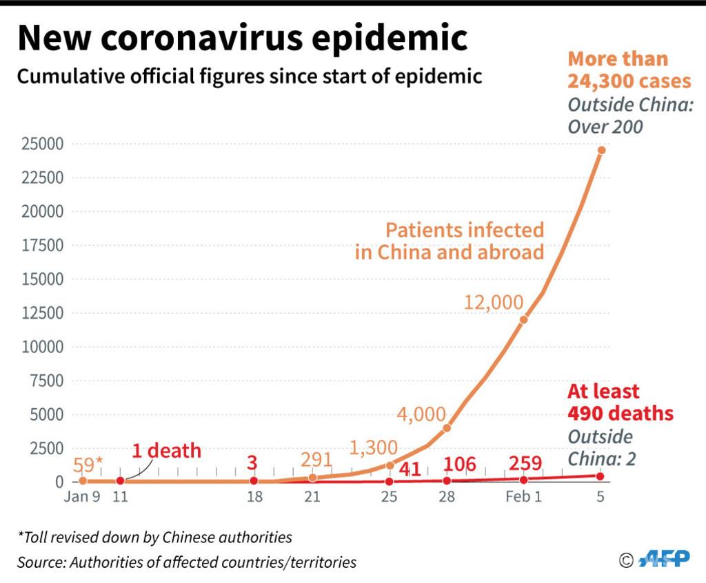 日本 コロナ ウイルス 感染 者 数 グラフ