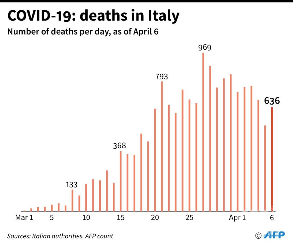 イタリアの死者数、一転して大幅増に 新型コロナ
