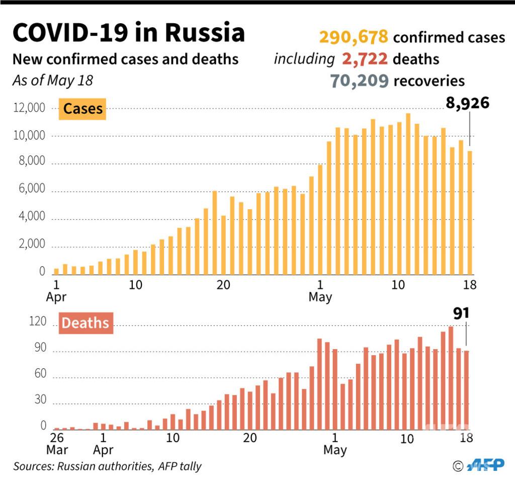 【解説】ロシアの新型コロナの致死率、なぜ低いのか
