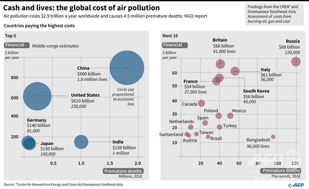 大気汚染による世界の経済的損失、18年は2.9兆ドル NGO報告書 写真3枚 ...
