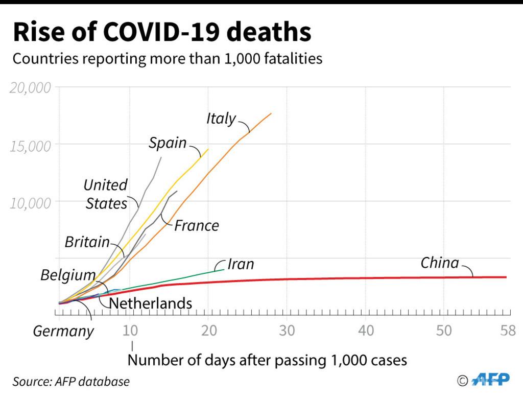 新型コロナ、世界の死者9万人突破 AFP集計