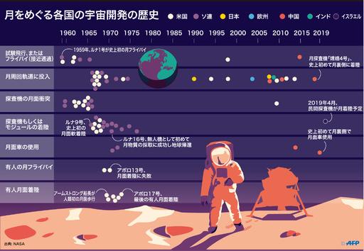 【図解】月をめぐる各国の宇宙開発の歴史