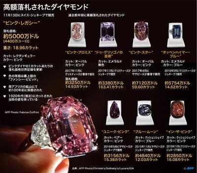 【図解】桁違いの輝き、高額落札されたダイヤモンド