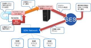 ビル制御システムに対するTrend Micro Safe Lock(TM)とSDNを組み合わせたサイバーセキュリティ対策の共同検証を実施<br />