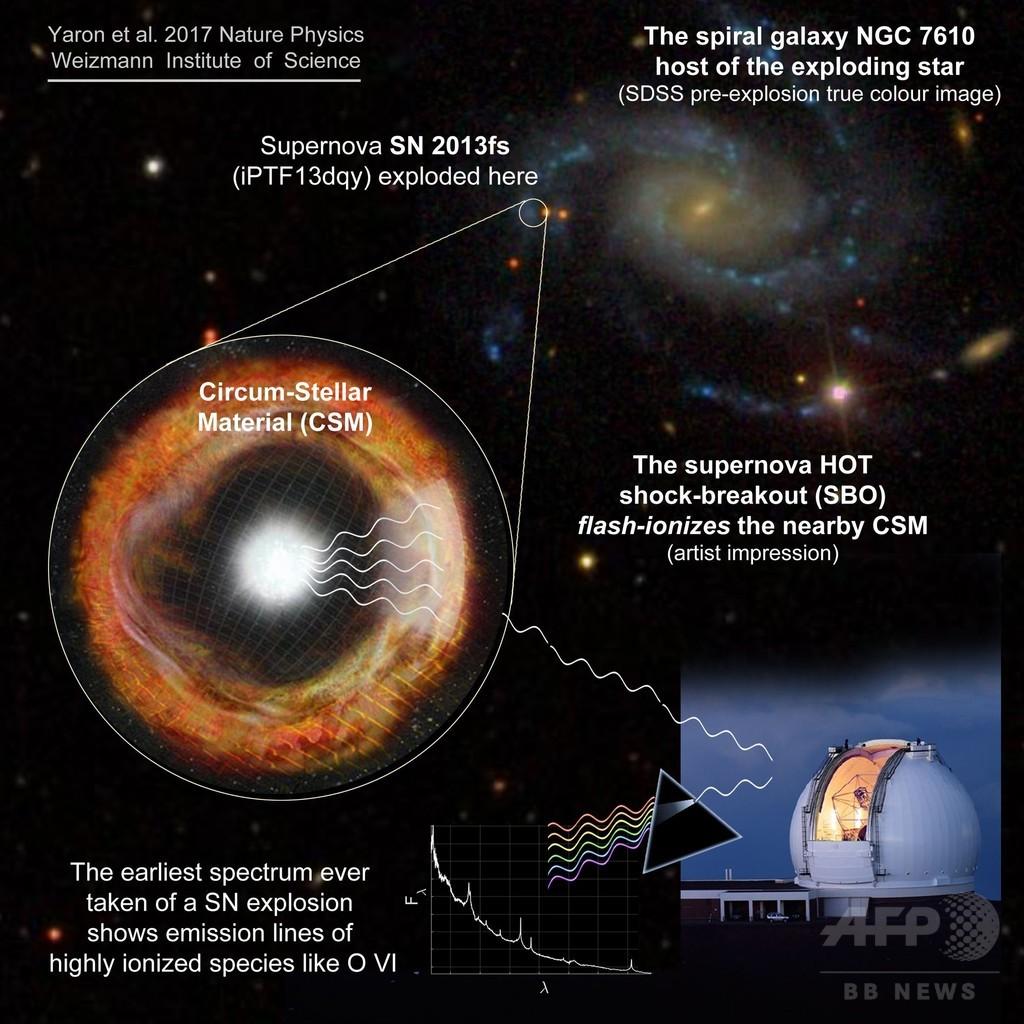 超新星爆発を早期に観測、発生後3時間 研究