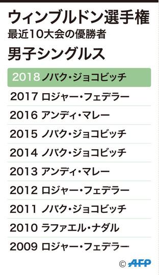 図解】過去10年の男子シングルス...