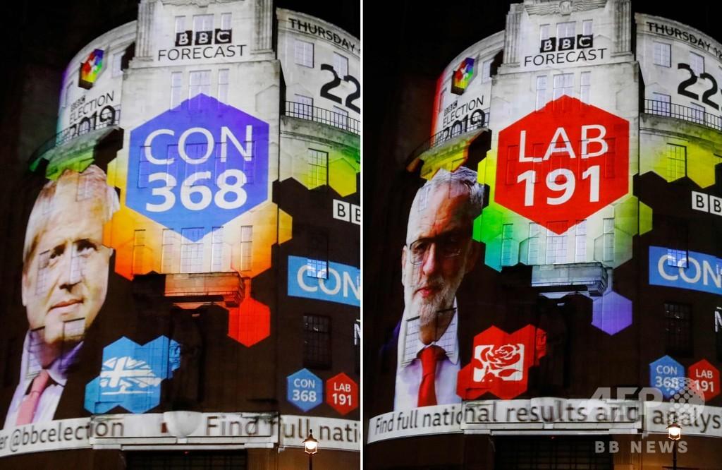英総選挙、与党・保守党が過半数獲得の見通し 出口調査