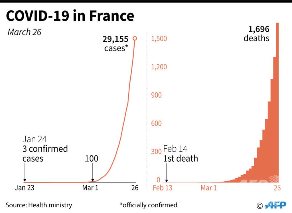 仏のコロナ死者、365人増 16歳少女も