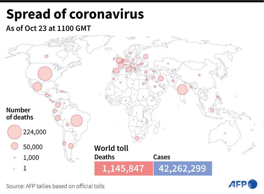新型コロナウイルス、現在の感染者・死者数(24日午後8時時点) 死者114.5万人に