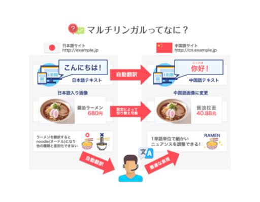 WEBページをAIによって自動で多言語化する『MULTILINGUAL INDEX』を提供開始