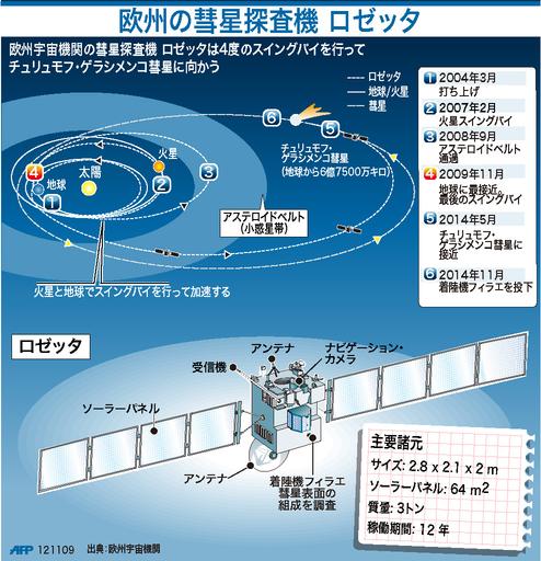 【図解】欧州の彗星探査機ロゼッタ