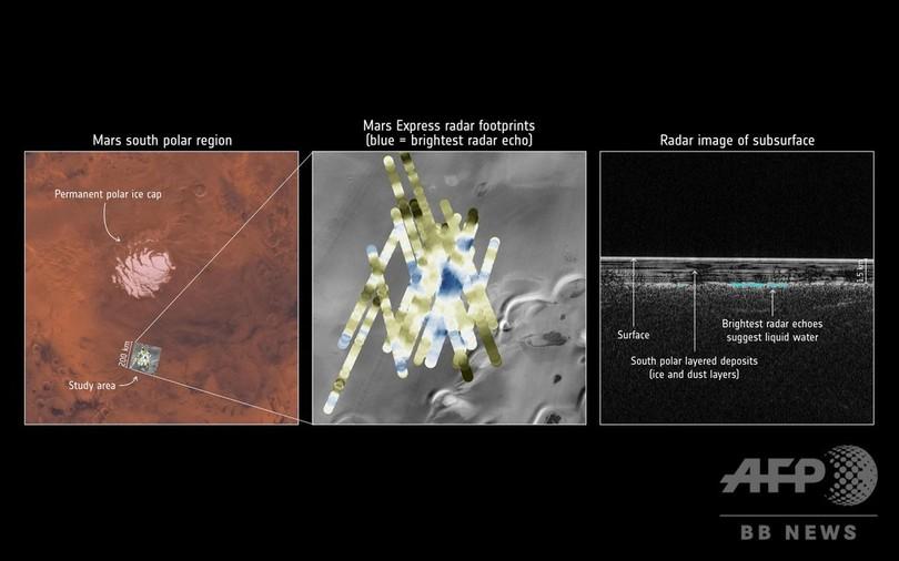 火星に巨大地下湖、欧州探査機が発見 水の存在「疑いない」