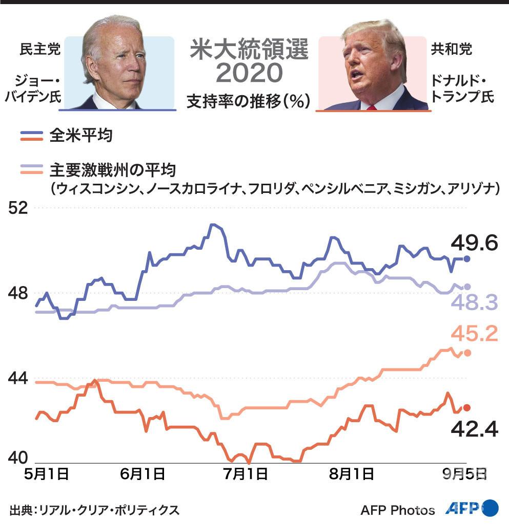 【図解】米大統領選2020 トランプ氏とバイデン氏の支持率の推移(9月5日まで)