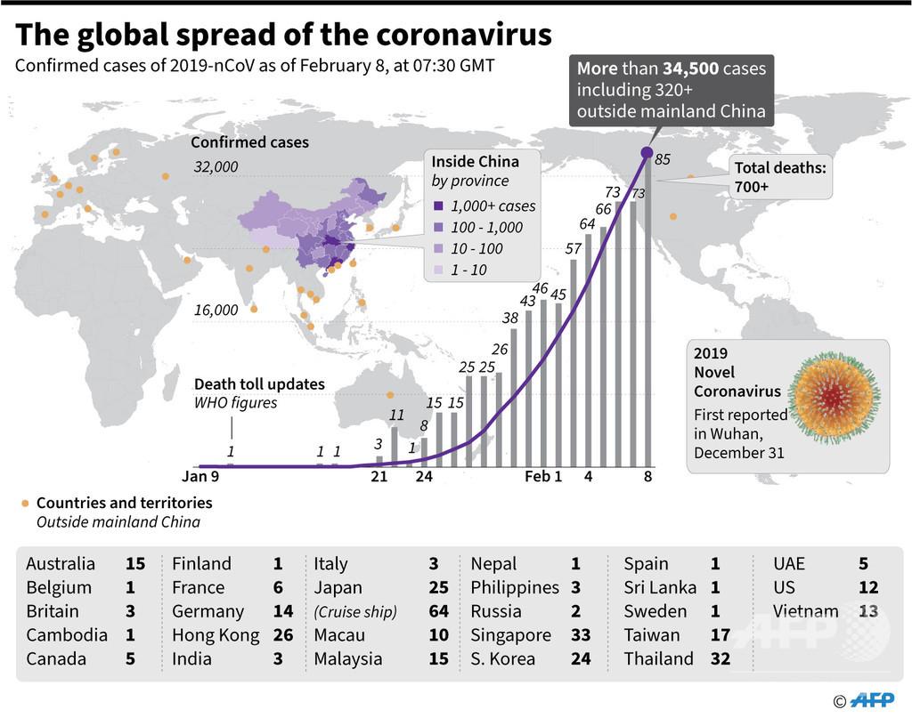 新型コロナウイルス、感染者が確認された国と地域(8日16時30分現在)