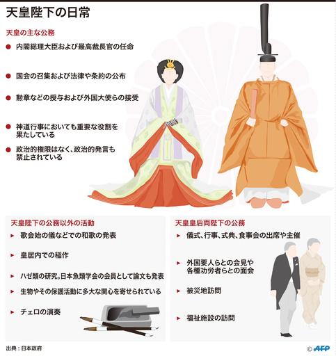【図解】天皇陛下の日常