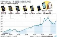 【図解】iPhone各機種の発売と株価推移