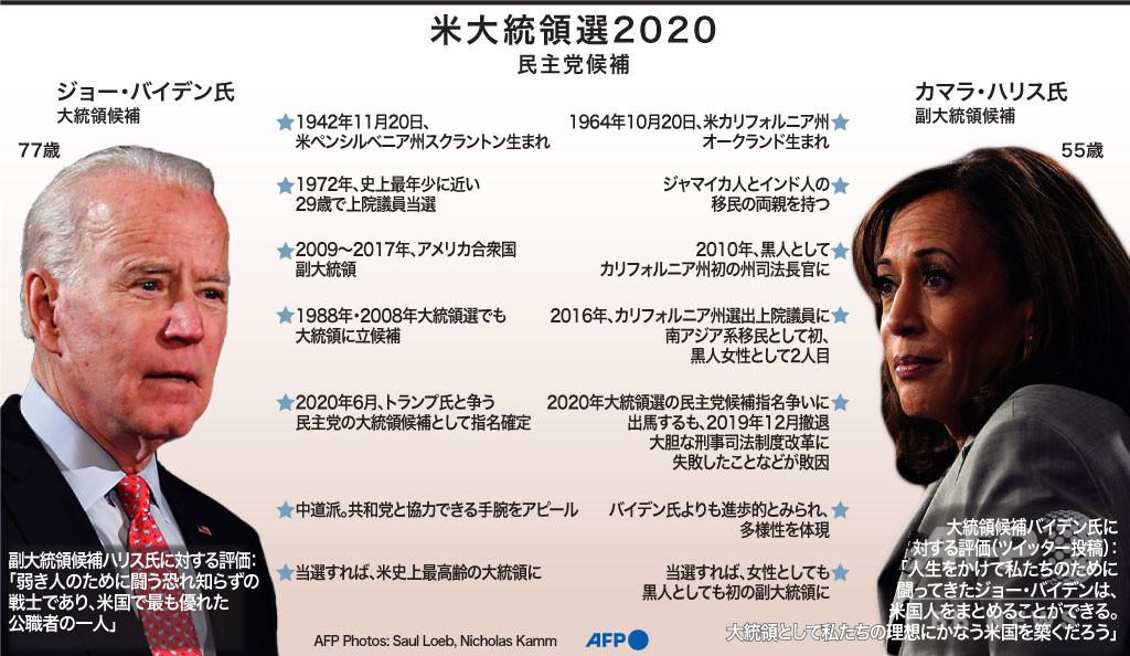 【図解】米大統領選2020 民主党候補プロフィル