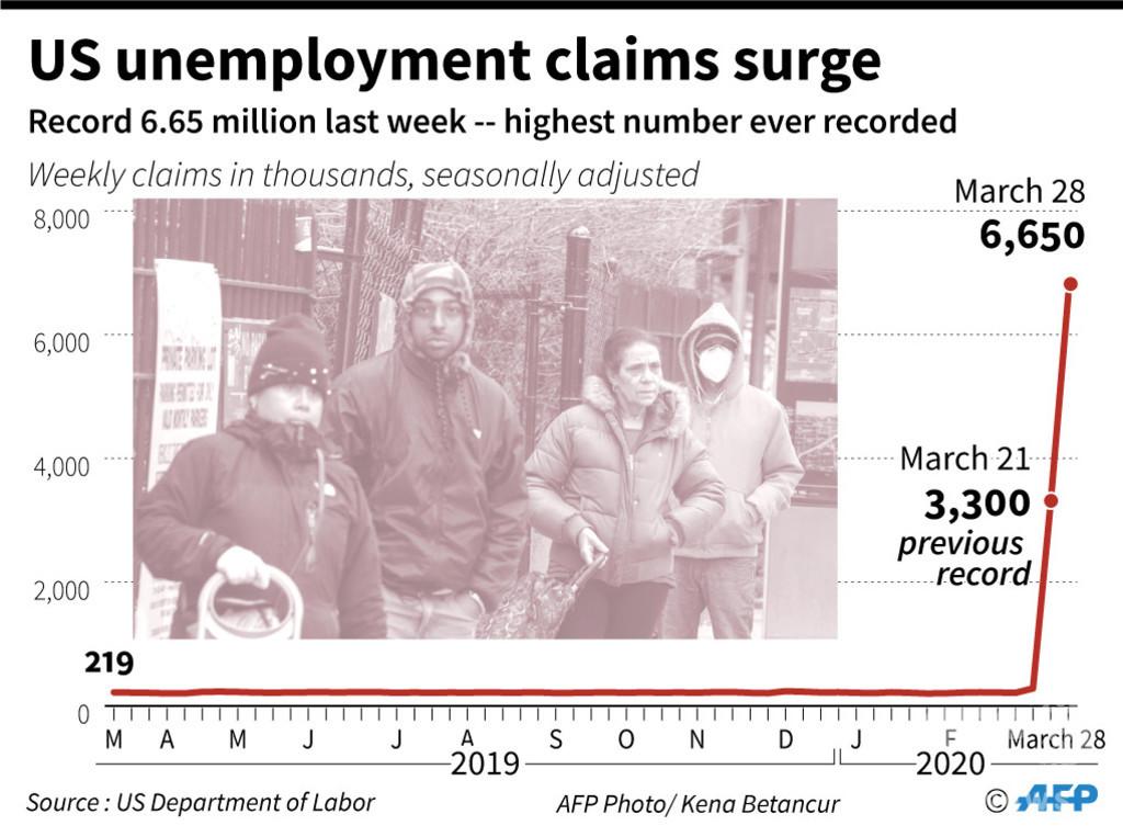 米国、2週間の失業者1000万人に 新型コロナで経済活動停止