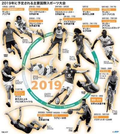 【図解】2019年に予定される主要国際スポーツ大会