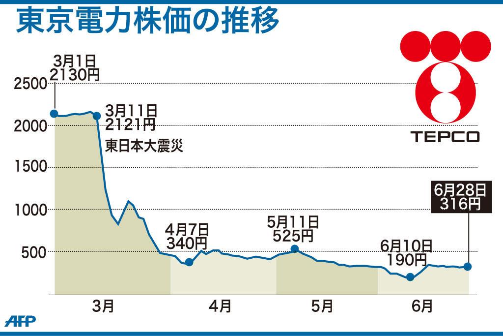 電力 の 株価 東京