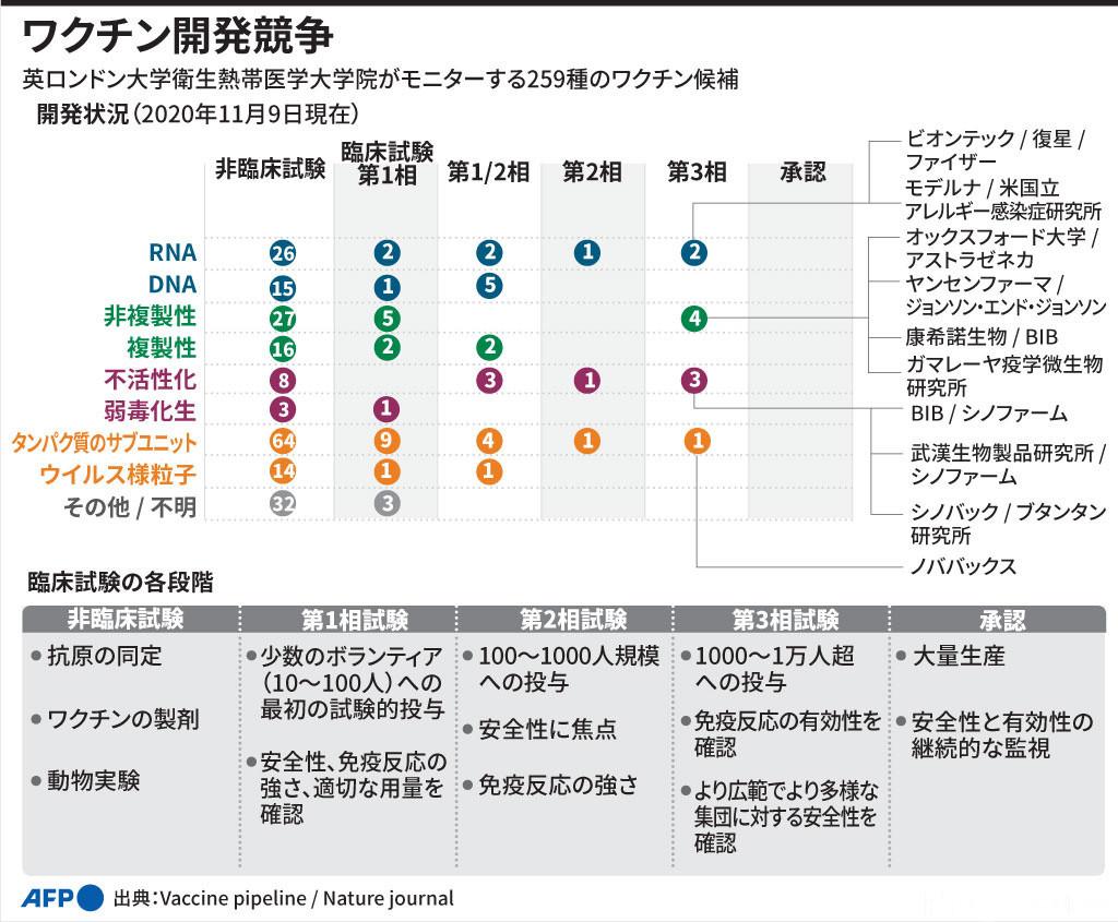 【図解】新型コロナ ワクチン開発状況(2020年11月9日時点)