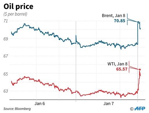 原油価格が急騰、イランの米軍基地報復攻撃で