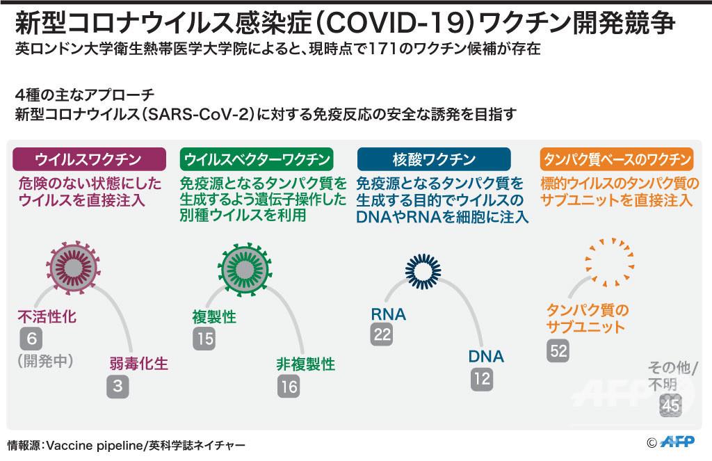 コロナ ウイルス ワクチン 開発