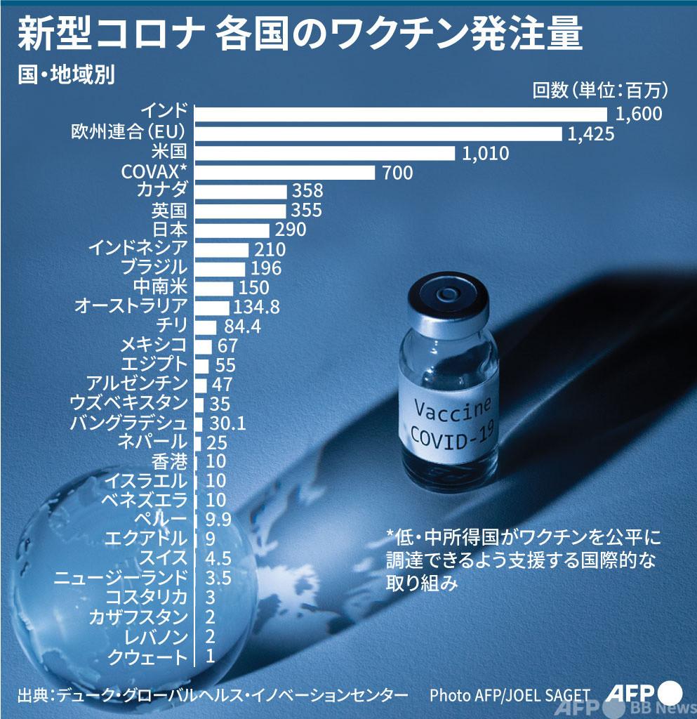 【図解】新型コロナ 各国のワクチン発注量
