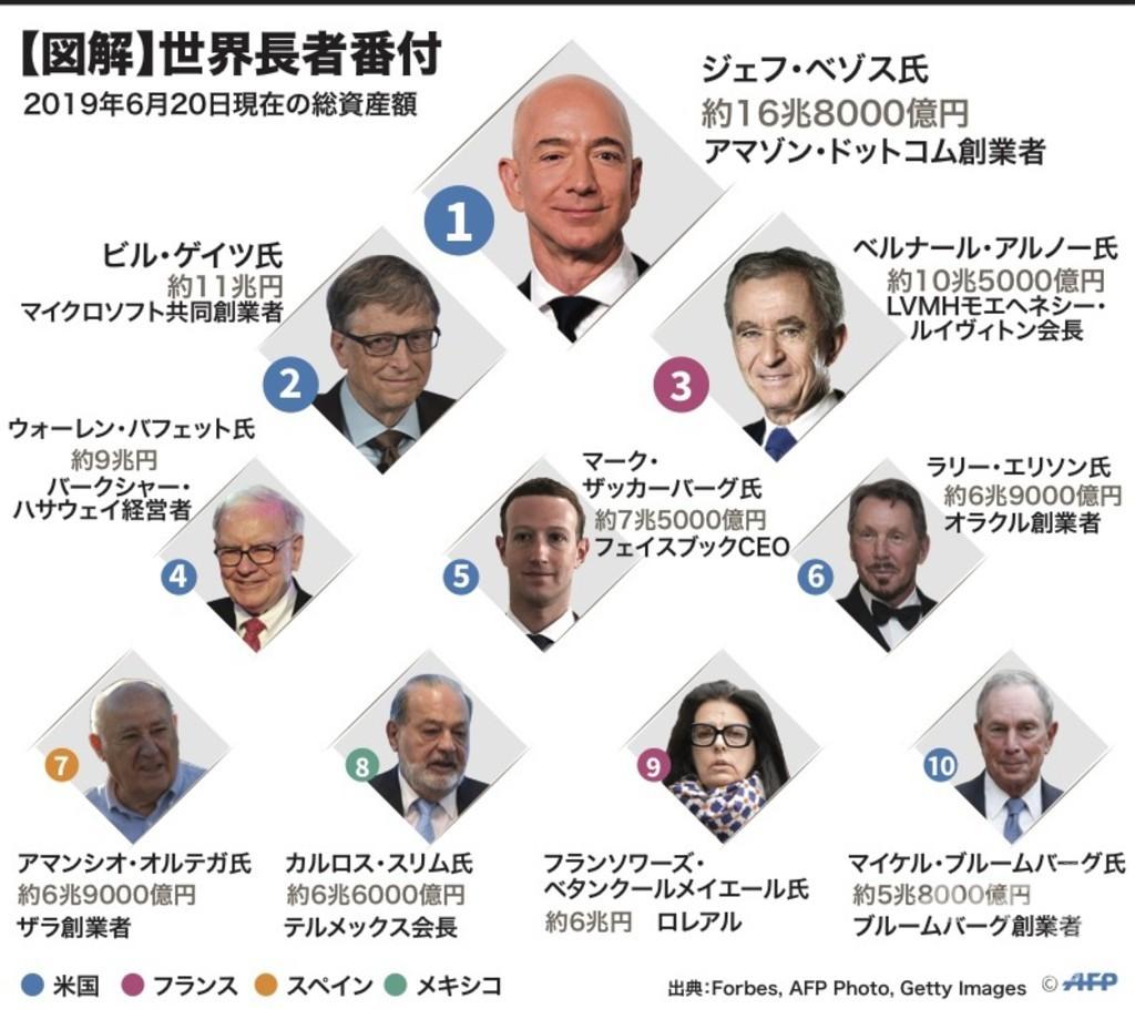 【図解】世界長者番付