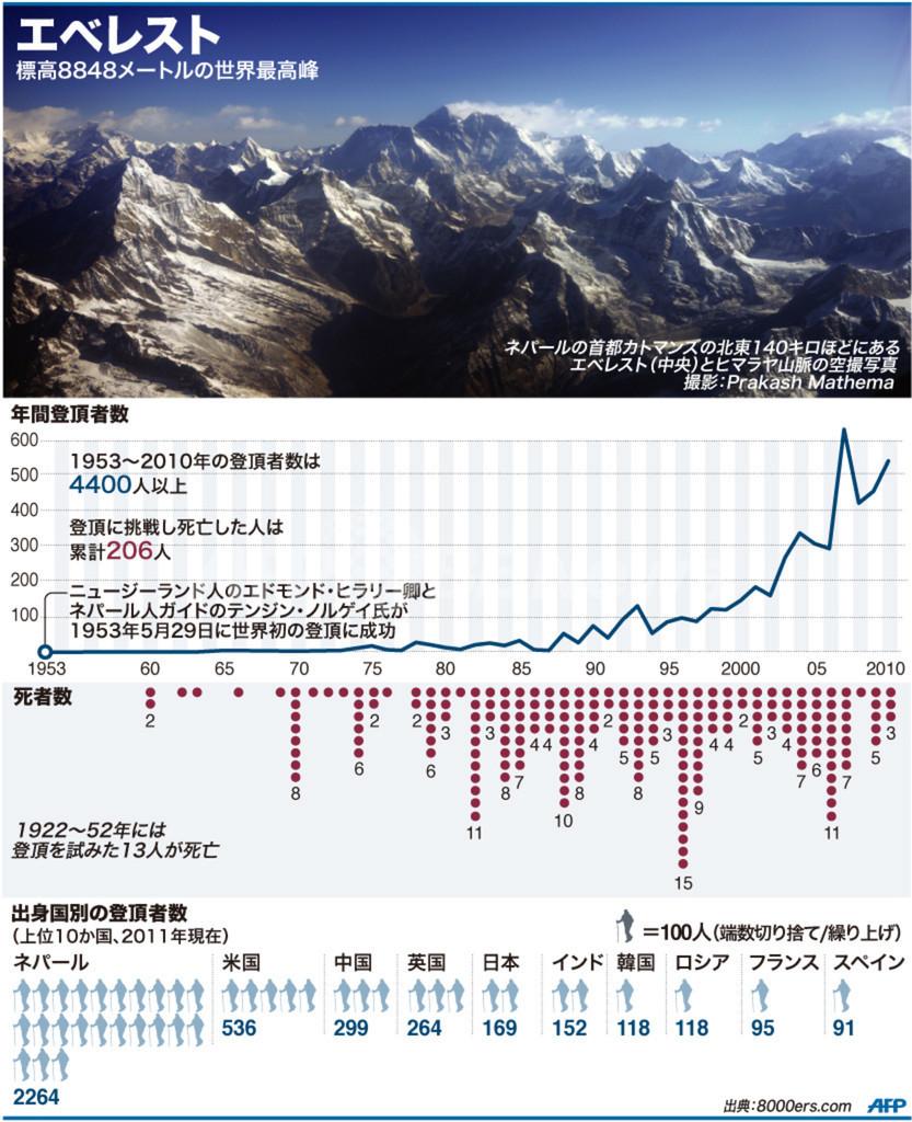 【図解】エベレストの登頂者数と死者数