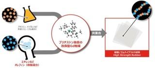 ブリヂストン、高分子複合体の新合成技術により世界初のポリマー開発に成功