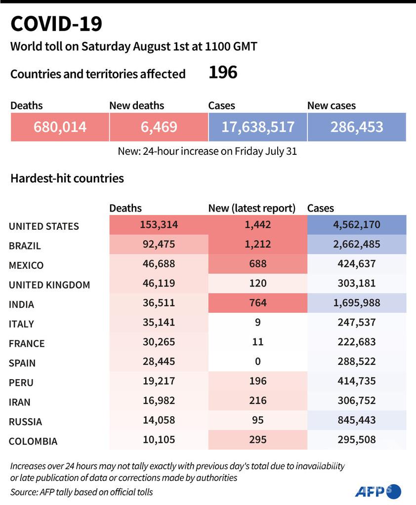新型コロナウイルス、現在の感染者・死者数(1日午後8時時点) 死者68万人に