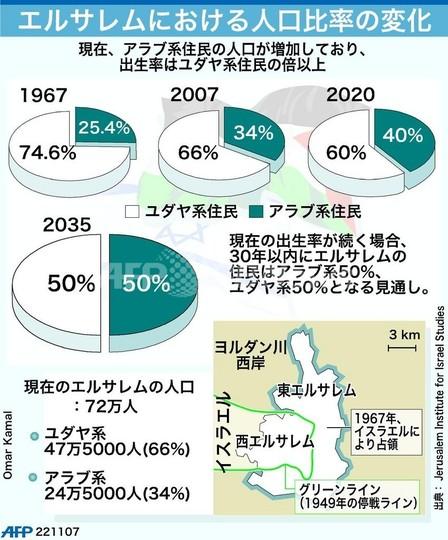 【図解】エルサレムの人口比率の変遷