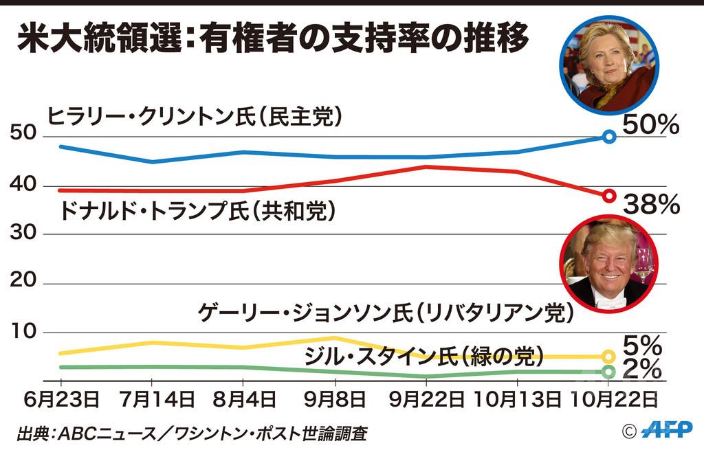 【図解】米大統領選:有権者の支持率の推移