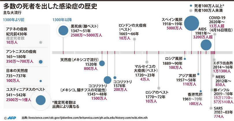 日本 の インフルエンザ 死亡 数