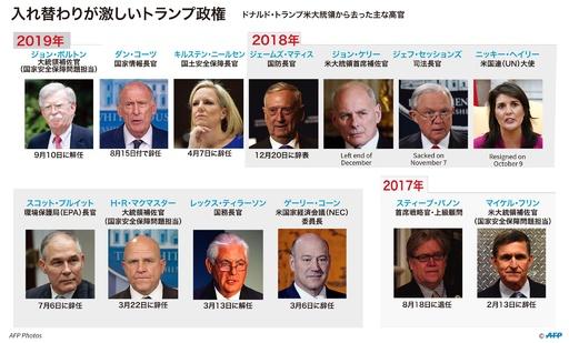 【特集】トランプ政権を去った高官たち