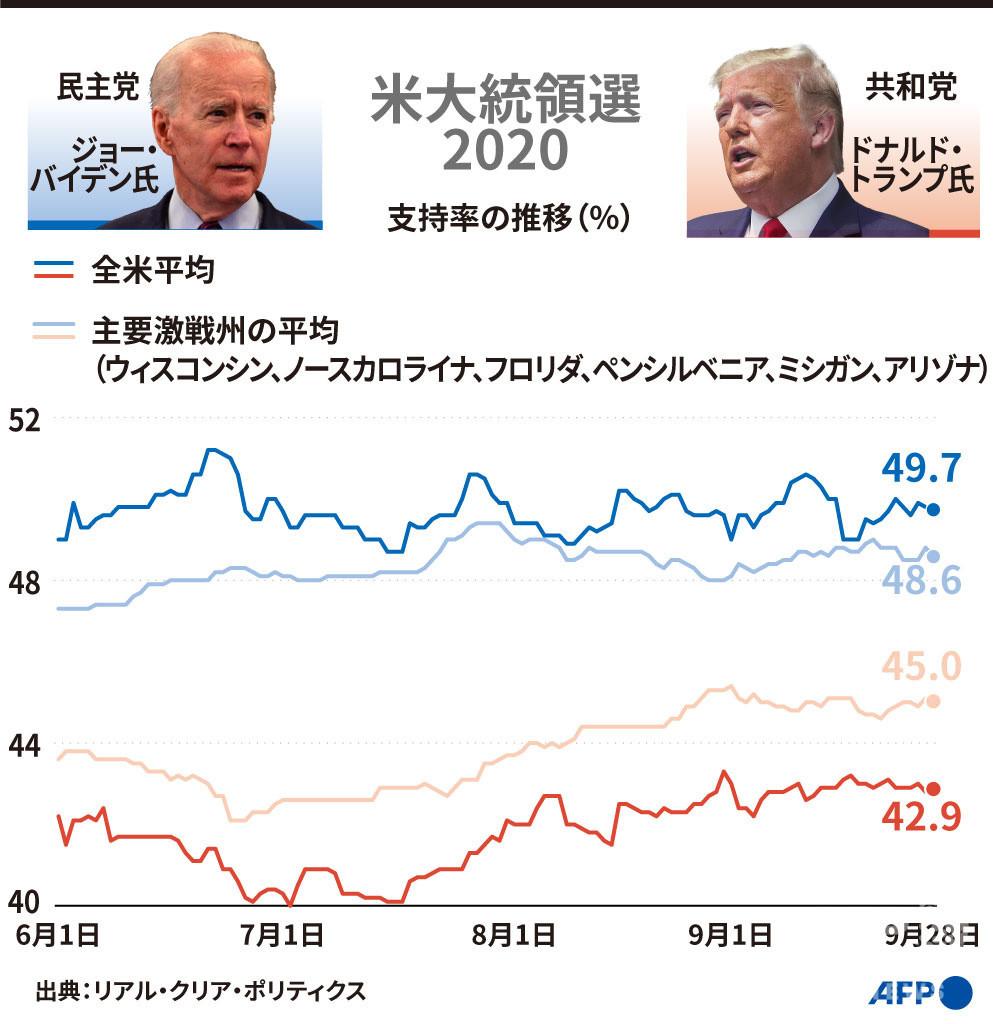 【図解】米大統領選2020 トランプ氏とバイデン氏の支持率の推移(9月28日まで)