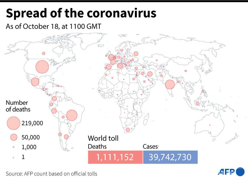 新型コロナウイルス、現在の感染者・死者数(18日午後8時時点) 死者111.1万人に