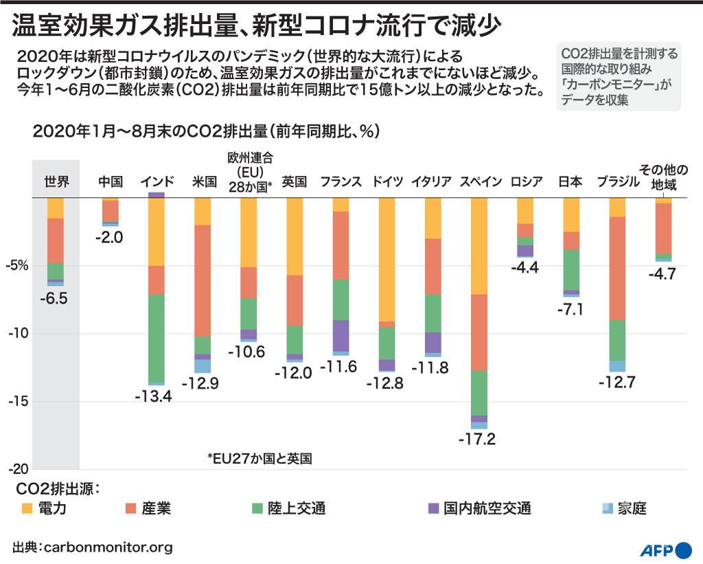 【図解】温室効果ガス排出量、新型コロナ流行で減少