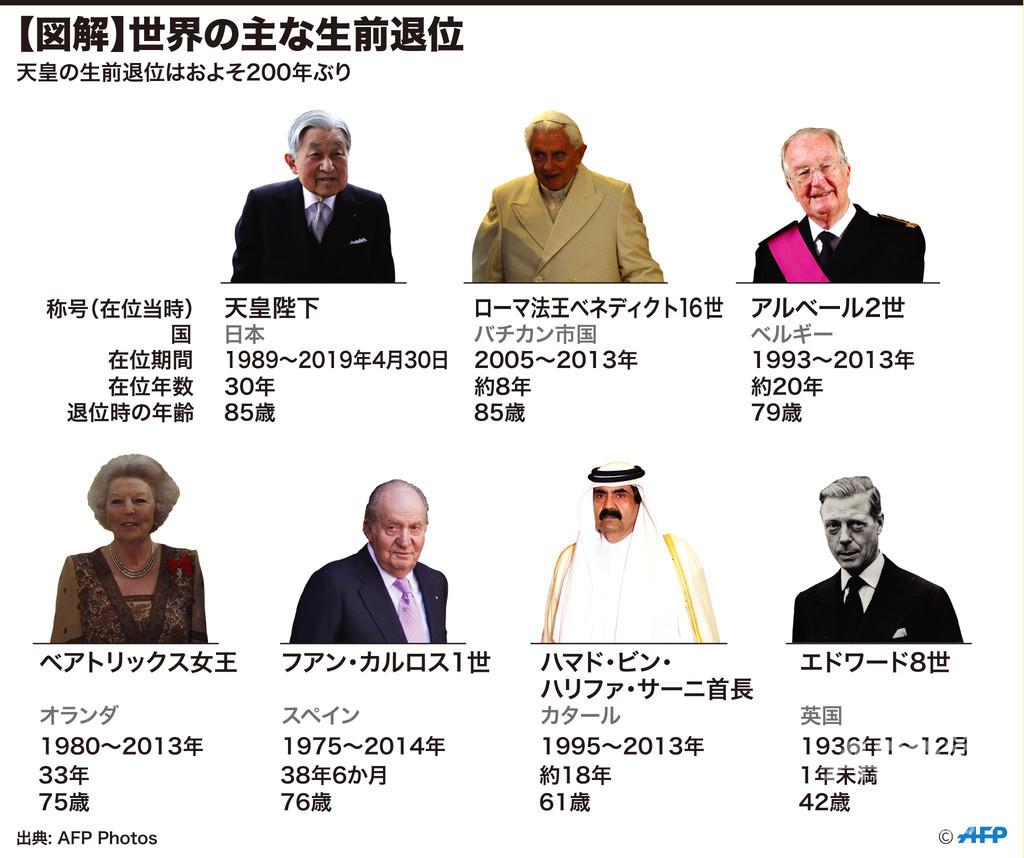 天皇 陛下 年齢