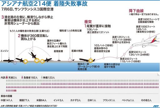 【図解】アシアナ航空214便 着陸失敗事故