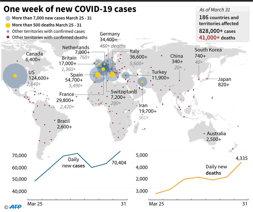 新型コロナウイルス、現在の感染者・死者数(1日午後8時時点) 死者4.3万人に