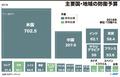 【図解】主要国・地域の防衛予算